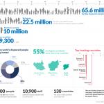 Die Aufgaben des UNHCR