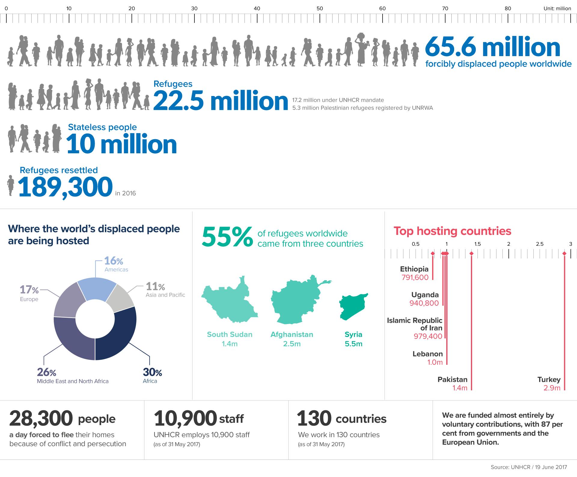 English FiguresAtAGlance Infographic14JUN2017 - Die Aufgaben des UNHCR
